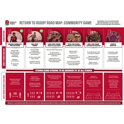 RFU launches Return to Rugby Road Map